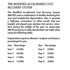 Depreciation Rate Of Car As Per Companies Act